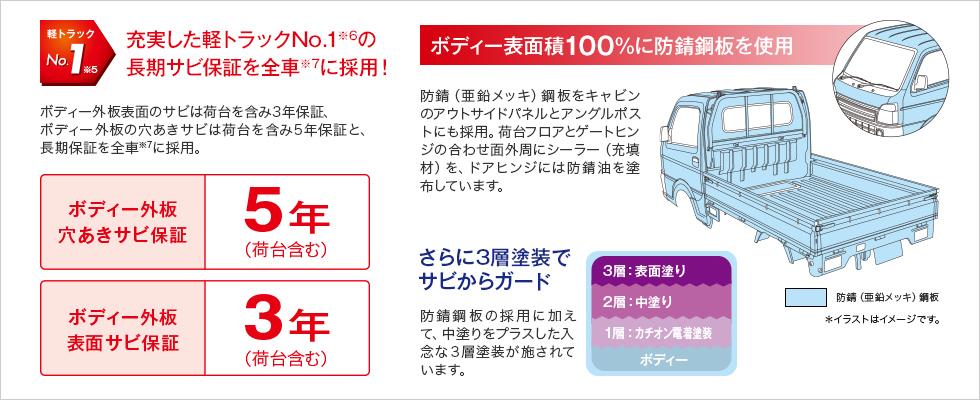 充実した軽トラックNo.1の長期サビ保証を全車に採用!ボディー表面積100%に防錆鋼板を使用 さらに3層塗装でサビからガード